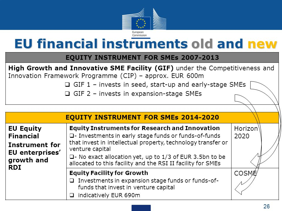 EU financial instruments old and new EQUITY INSTRUMENT FOR SMEs 2014-2020 EU Equity Financial Instrument for EU enterprises' growth and RDI Equity Ins