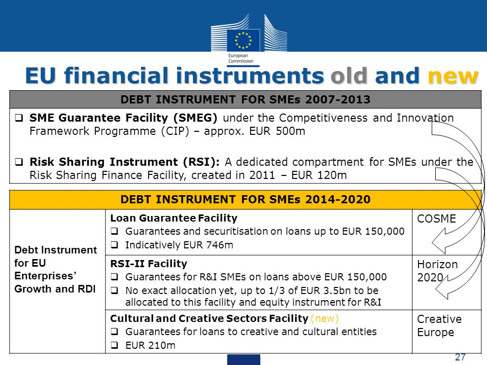 DEBT INSTRUMENT FOR SMEs 2014-2020 Debt Instrument for EU Enterprises' Growth and RDI Loan Guarantee Facility  Guarantees and securitisation on loans up to EUR 150,000  Indicatively EUR 746m COSME RSI-II Facility  Guarantees for R&I SMEs on loans above EUR 150,000  No exact allocation yet, up to 1/3 of EUR 3.5bn to be allocated to this facility and equity instrument for R&I Horizon 2020 Cultural and Creative Sectors Facility (new)  Guarantees for loans to creative and cultural entities  EUR 210m Creative Europe DEBT INSTRUMENT FOR SMEs 2007-2013  SME Guarantee Facility (SMEG) under the Competitiveness and Innovation Framework Programme (CIP) – approx.