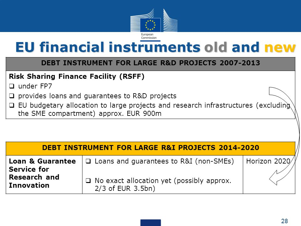 DEBT INSTRUMENT FOR LARGE R&I PROJECTS 2014-2020 Loan & Guarantee Service for Research and Innovation  Loans and guarantees to R&I (non-SMEs)  No exact allocation yet (possibly approx.
