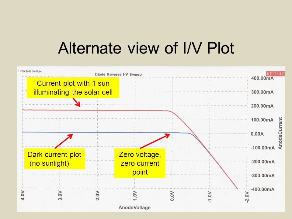 Alternate view of I/V Plot Dark current plot (no sunlight) Current plot with 1 sun illuminating the solar cell Zero voltage, zero current point
