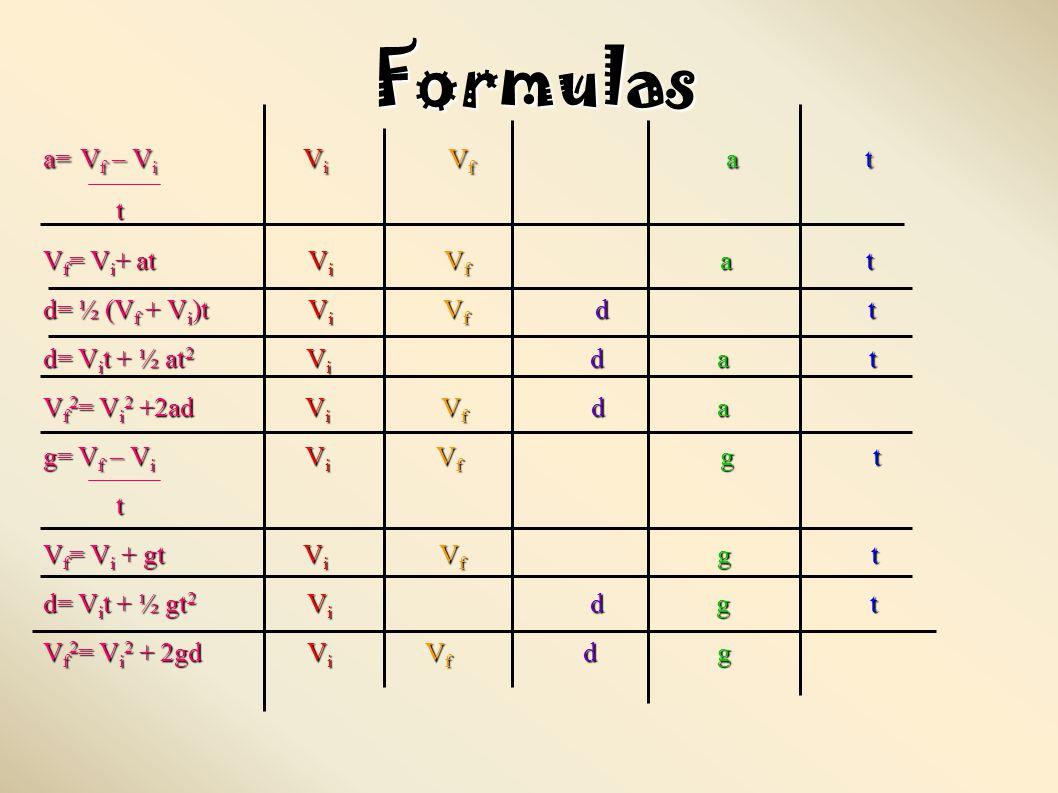 Formulas a= V f – V i V i V f a t t V f = V i + at V i V f a t d= ½ (V f + V i )t V i V f d t d= V i t + ½ at 2 V i d a t V f 2 = V i 2 +2ad V i V f d