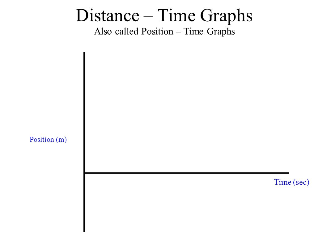 Distance – Time Graphs Also called Position – Time Graphs Position (m) Time (sec)
