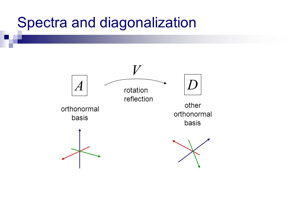 Spectra and diagonalization A D rotation reflection orthonormal basis other orthonormal basis V