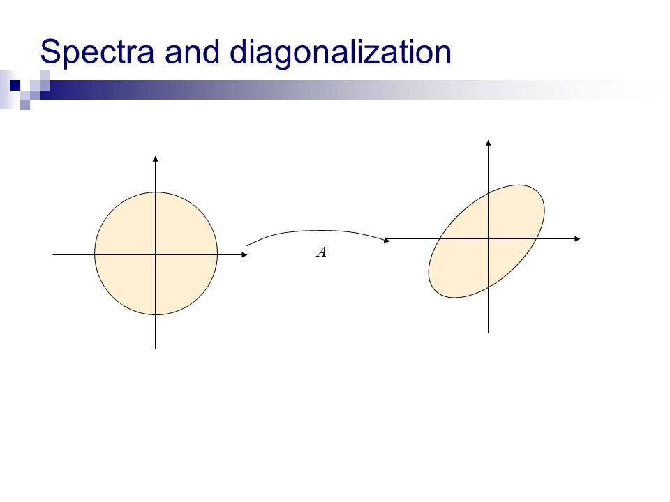 Spectra and diagonalization A