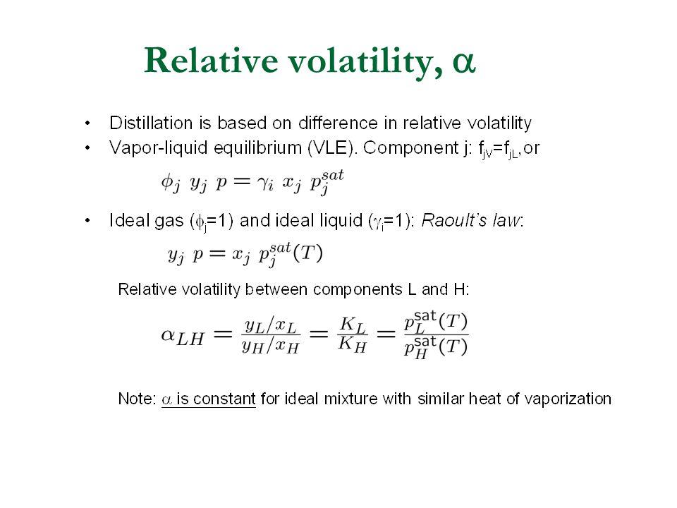 Relative volatility, 