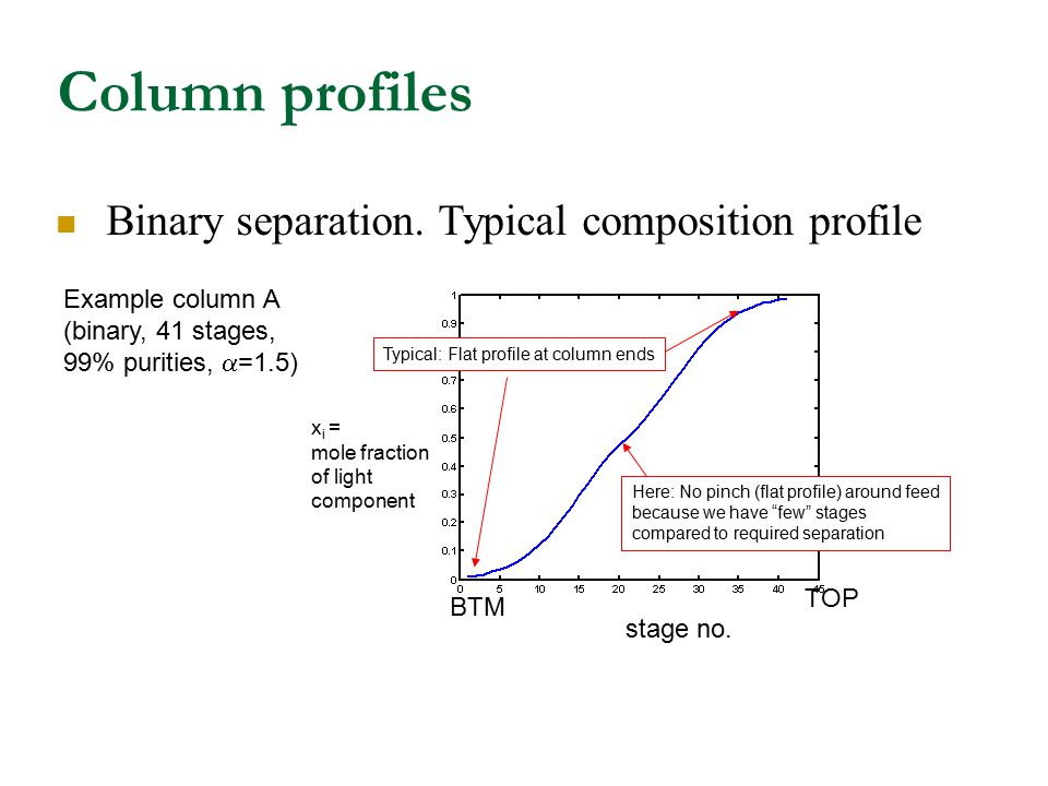Column profiles Binary separation. Typical composition profile stage no. Example column A (binary, 41 stages, 99% purities,  =1.5) Here: No pinch (fl