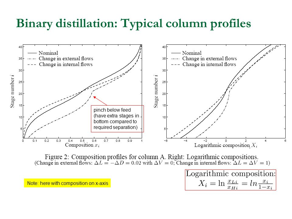 Binary distillation: Typical column profiles Note: here with composition on x-axis pinch below feed (have extra stages in bottom compared to required
