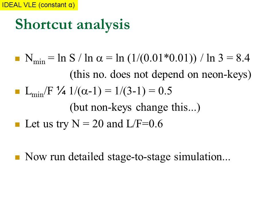 N min = ln S / ln  = ln (1/(0.01*0.01)) / ln 3 = 8.4 (this no.