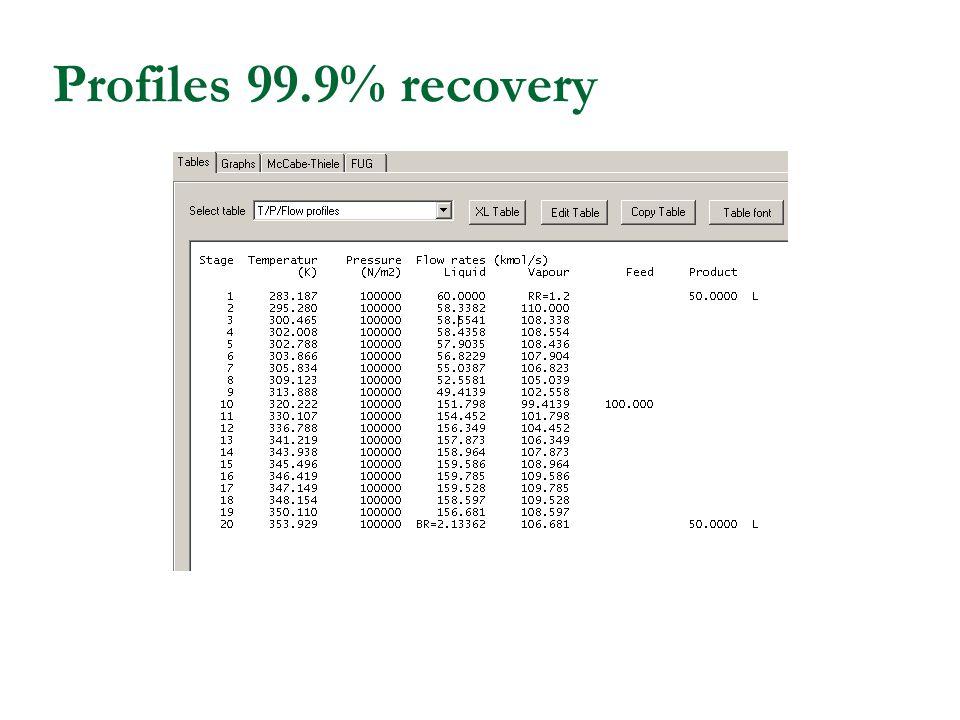 Profiles 99.9% recovery