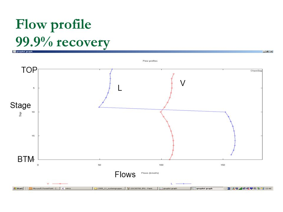 Flow profile 99.9% recovery Stage Flows V L BTM TOP