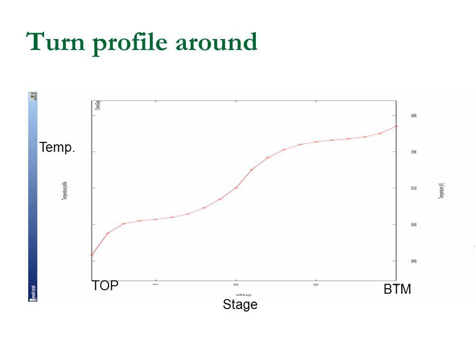Turn profile around Stage Temp. TOP BTM