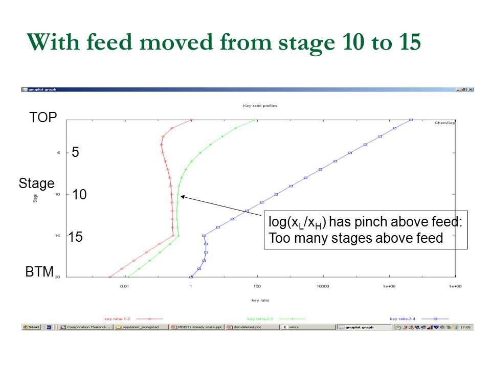 With feed moved from stage 10 to 15 Stage TOP BTM log(x L /x H ) has pinch above feed: Too many stages above feed 15 10 5