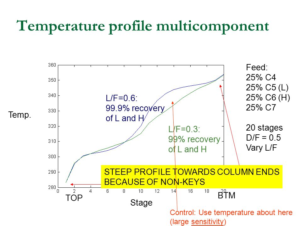 Temperature profile multicomponent Stage TOP BTM Temp. L/F=0.6: 99.9% recovery of L and H L/F=0.3: 99% recovery of L and H Feed: 25% C4 25% C5 (L) 25%