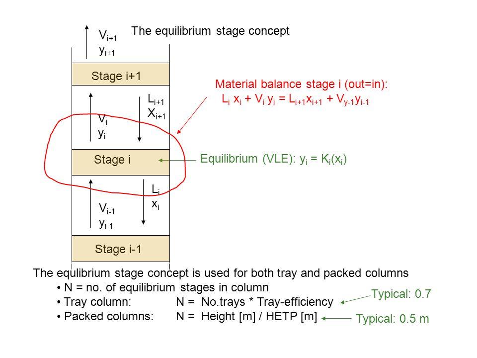 Stage i Stage i+1 Stage i-1 ViyiViyi V i-1 y i-1 L i+1 X i+1 LixiLixi Equilibrium (VLE): y i = K i (x i ) V i+1 y i+1 Material balance stage i (out=in): L i x i + V i y i = L i+1 x i+1 + V y-1 y i-1 The equilibrium stage concept The equlibrium stage concept is used for both tray and packed columns N = no.