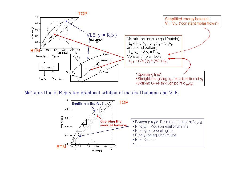 BTM TOP BTM Simplified energy balance: V i = V i+1 ( constant molar flows )