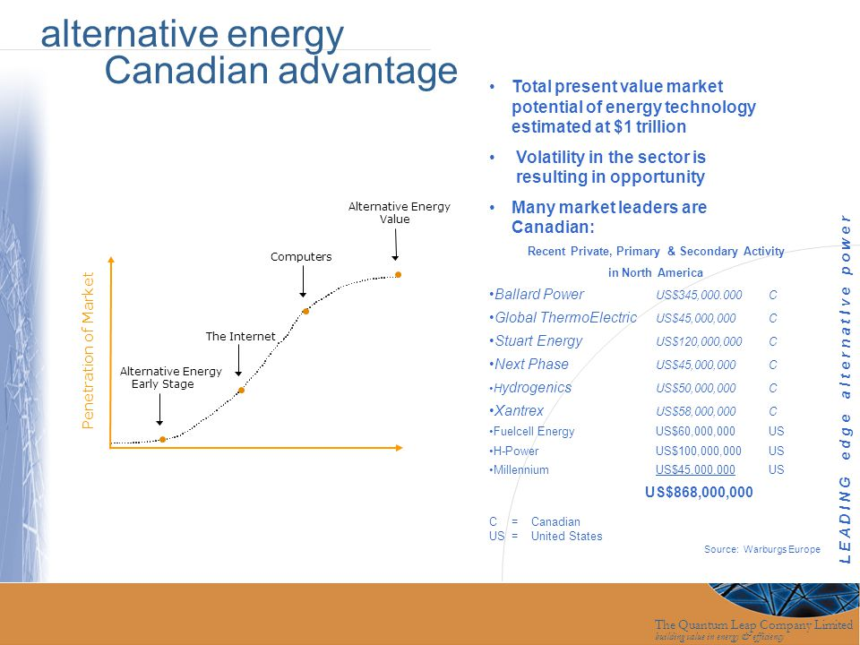 The Quantum Leap Company Limited building value in energy & efficiency Penetration of Market Alternative Energy Early Stage The Internet Computers Alt