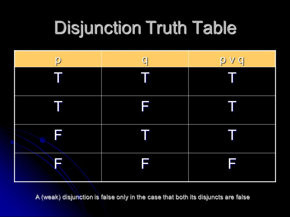 Disjunction Truth Table pq p v q TTT TFT FTT FFF A (weak) disjunction is false only in the case that both its disjuncts are false