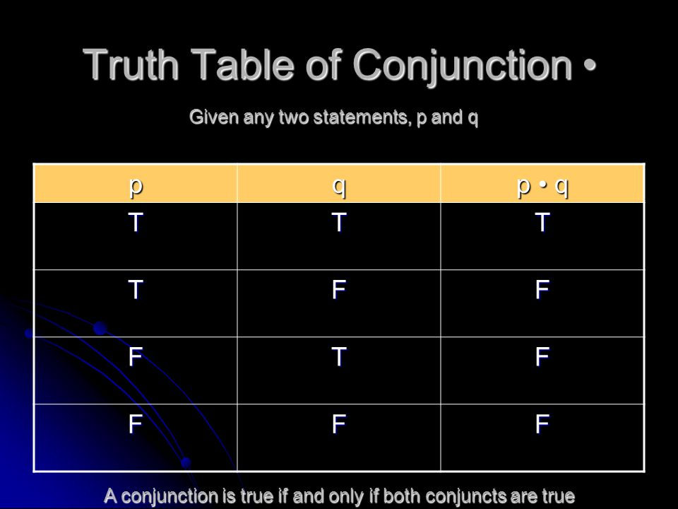 Truth Table of Conjunction Truth Table of Conjunction pq p q TTT TFF FTF FFF Given any two statements, p and q A conjunction is true if and only if bo