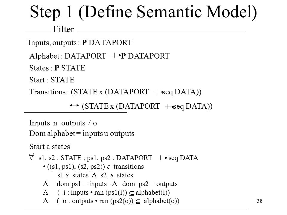 38 Step 1 (Define Semantic Model) Filter Alphabet : DATAPORT P DATAPORT States : P STATE Start : STATE Transitions : (STATE x (DATAPORT seq DATA)) (STATE x (DATAPORT seq DATA)) Inputs n outputs = o Dom alphabet = inputs u outputs Start  states Inputs, outputs : P DATAPORT s1, s2 : STATE ; ps1, ps2 : DATAPORT seq DATA ((s1, ps1), (s2, ps2))  transitions s1  states  s2  states  dom ps1 = inputs  dom ps2 = outputs  ( i : inputs ran (ps1(i))  alphabet(i))  ( o : outputs ran (ps2(o))  alphabet(o))