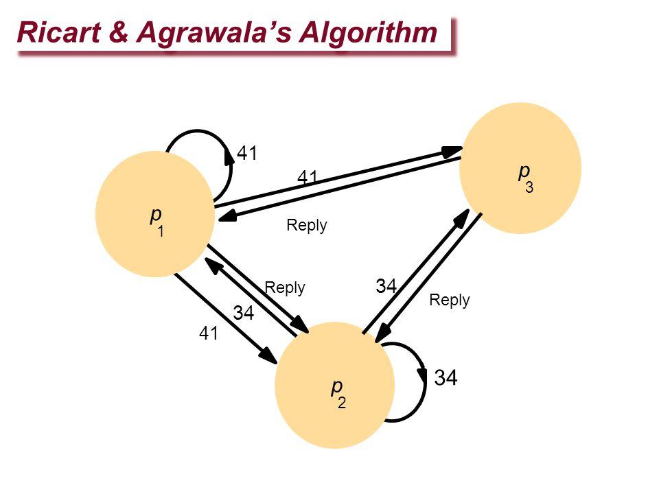 Ricart & Agrawala's Algorithm p 3 34 Reply 34 41 34 p 1 p 2 Reply