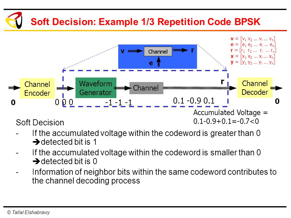 © Tallal Elshabrawy Soft Decision -If the accumulated voltage within the codeword is greater than 0  detected bit is 1 -If the accumulated voltage within the codeword is smaller than 0  detected bit is 0 -Information of neighbor bits within the same codeword contributes to the channel decoding process Channel Encoder Waveform Generator Channel Decoder Channel 0 0 0 r v = [v 1 v 2 … v i … v n ] e = [e 1 e 2 … e i … e n ] r = [r 1 r 2 … r i … r n ] x = [x 1 x 2 … x i … x n ] y = [y 1 y 2 … y i … y n ] 0 -1 -1 -1 0.1 -0.9 0.1 0 Accumulated Voltage = 0.1-0.9+0.1=-0.7<0 Soft Decision: Example 1/3 Repetition Code BPSK