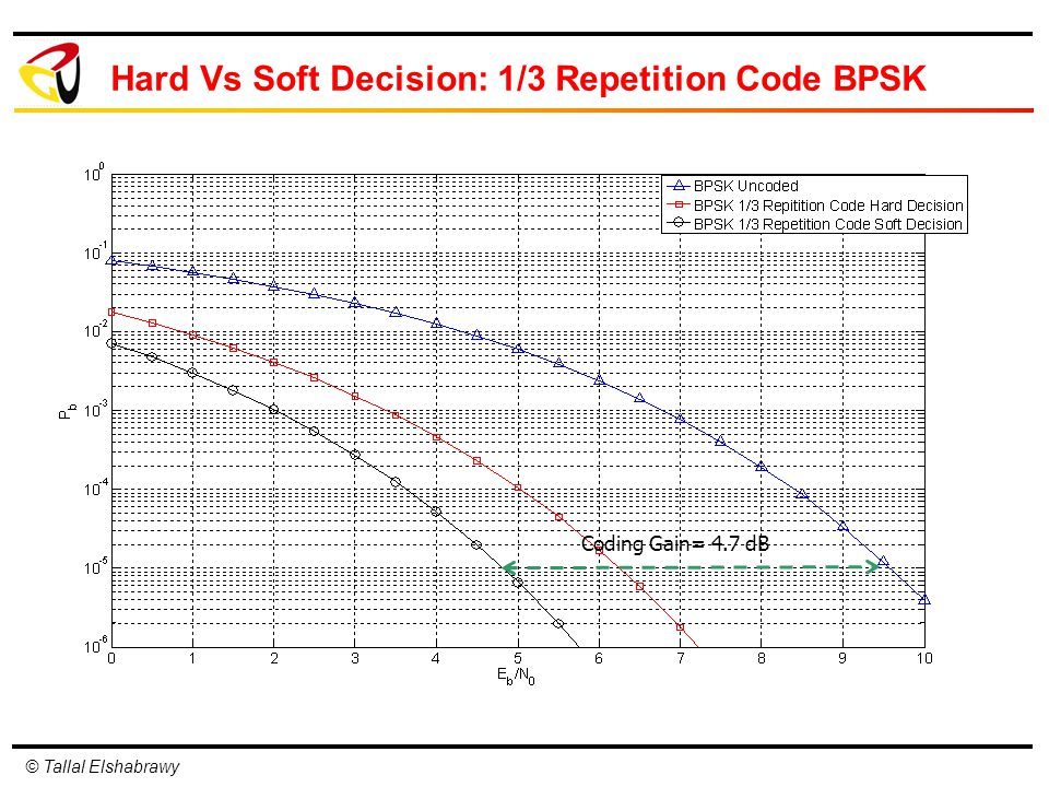 © Tallal Elshabrawy Hard Vs Soft Decision: 1/3 Repetition Code BPSK Coding Gain= 4.7 dB