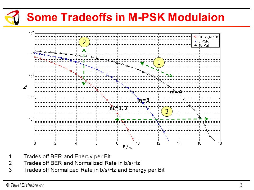 © Tallal Elshabrawy Some Tradeoffs in M-PSK Modulaion 1Trades off BER and Energy per Bit 2Trades off BER and Normalized Rate in b/s/Hz 3Trades off Normalized Rate in b/s/Hz and Energy per Bit 3 1 2 3 m=4 m=3 m=1, 2