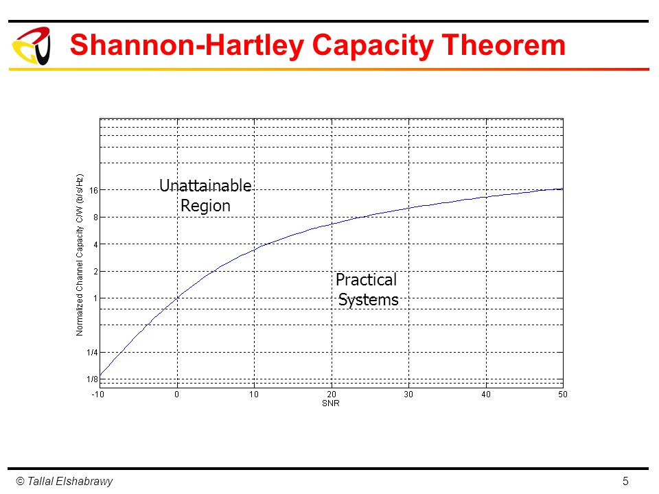 © Tallal Elshabrawy Shannon-Hartley Capacity Theorem 5 Practical Systems Unattainable Region
