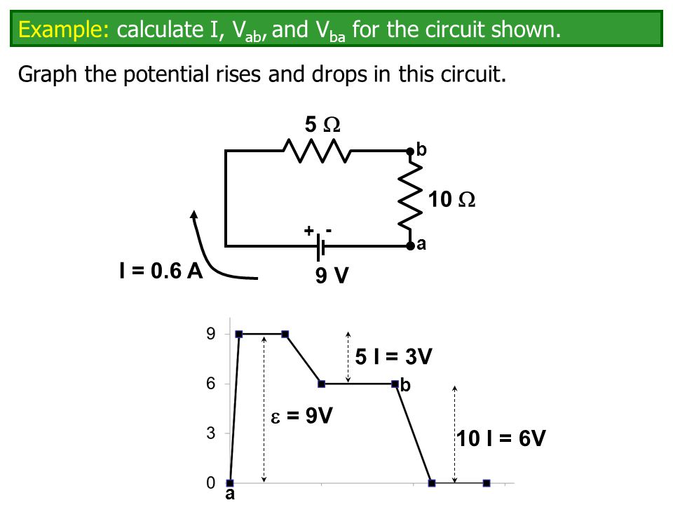 5  + - 9 V a b 10  Graph the potential rises and drops in this circuit.