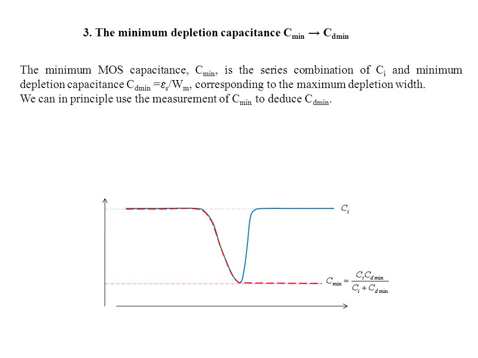 3. The minimum depletion capacitance C min → C dmin The minimum MOS capacitance, C min, is the series combination of C i and minimum depletion capacit