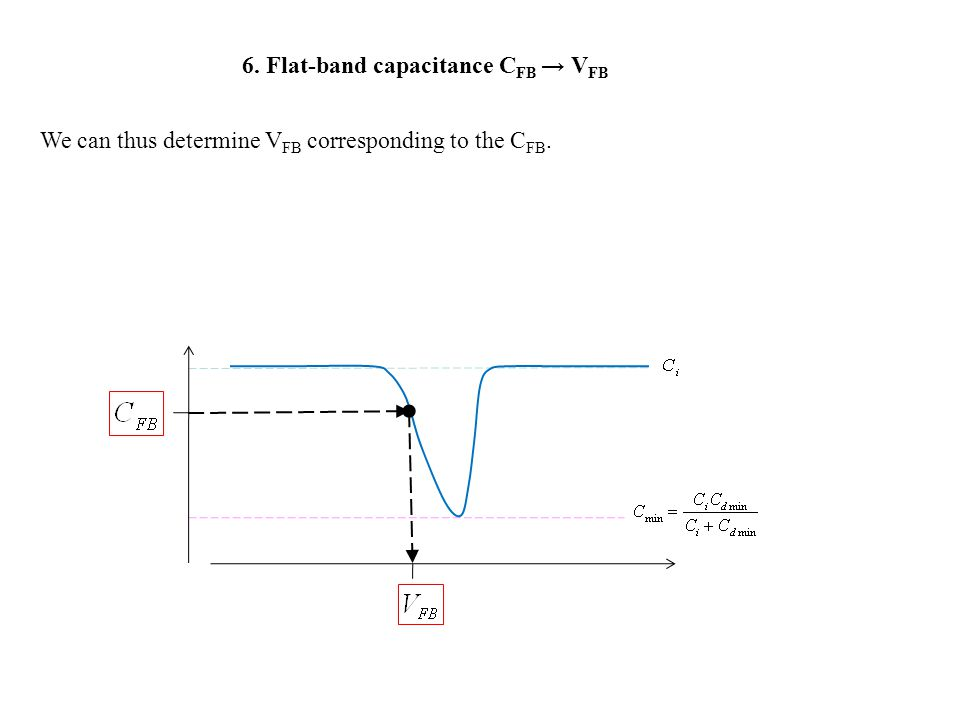 6. Flat-band capacitance C FB → V FB We can thus determine V FB corresponding to the C FB.