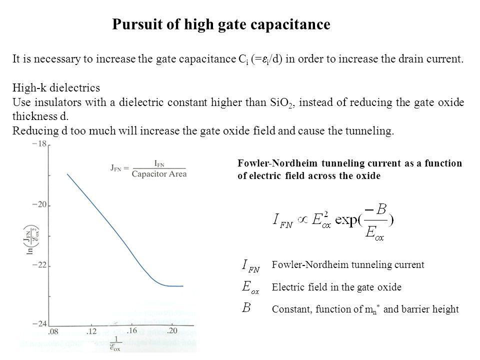 Pursuit of high gate capacitance It is necessary to increase the gate capacitance C i (=  i /d) in order to increase the drain current.