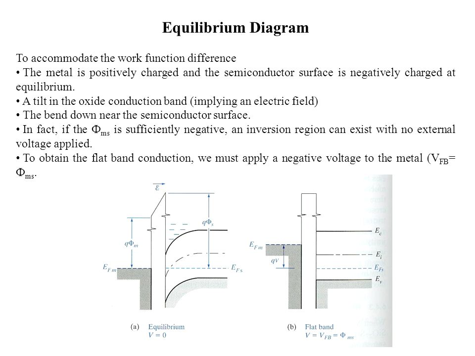 To accommodate the work function difference The metal is positively charged and the semiconductor surface is negatively charged at equilibrium.
