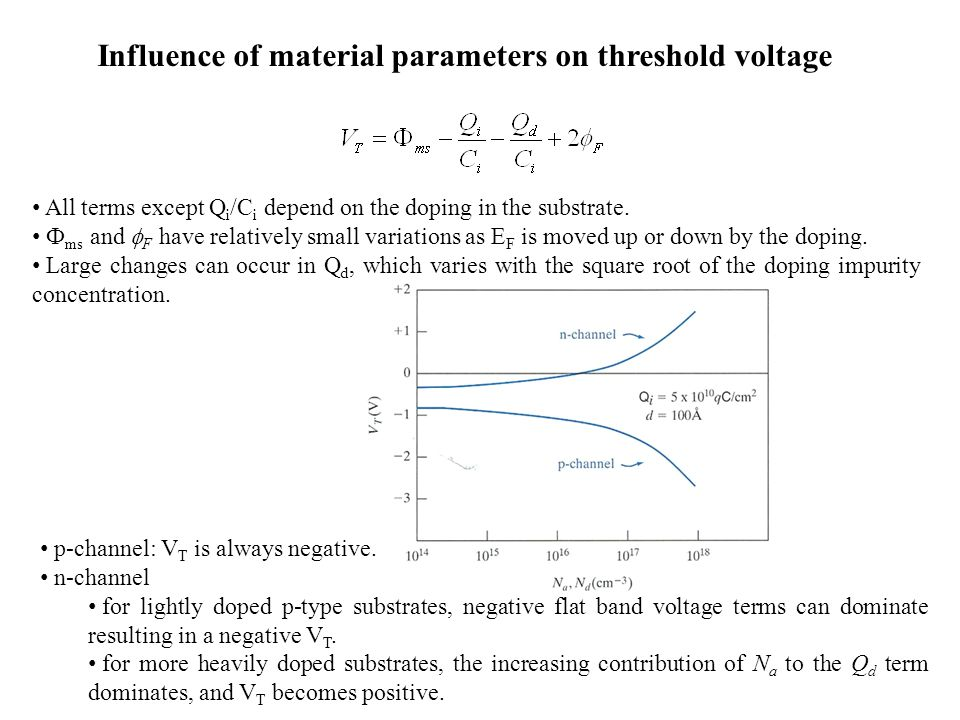 Influence of material parameters on threshold voltage All terms except Q i /C i depend on the doping in the substrate. Ф ms and  F have relatively sm