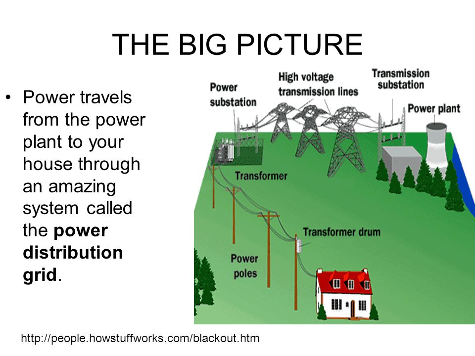 THE BIG PICTURE Power travels from the power plant to your house through an amazing system called the power distribution grid.
