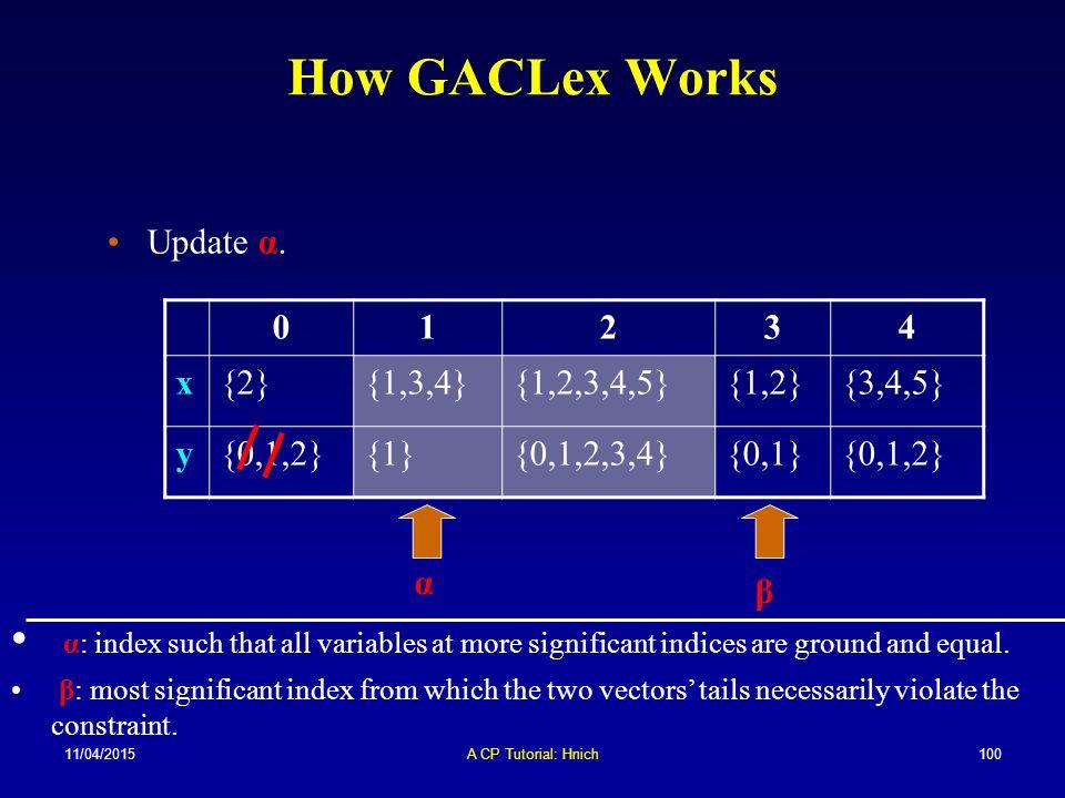11/04/2015A CP Tutorial: Hnich100 How GACLex Works 01234 x{2}{1,3,4}{1,2,3,4,5}{1,2}{3,4,5} y{0,1,2}{1}{0,1,2,3,4}{0,1}{0,1,2} α β Update α. α: index