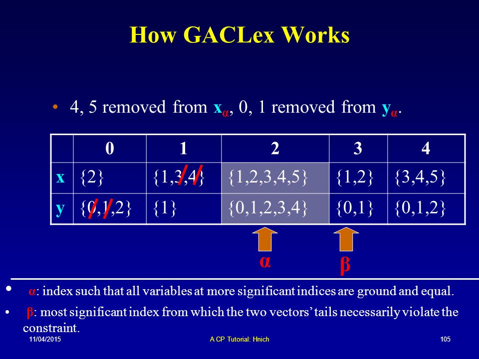 11/04/2015A CP Tutorial: Hnich105 How GACLex Works 01234 x{2}{1,3,4}{1,2,3,4,5}{1,2}{3,4,5} y{0,1,2}{1}{0,1,2,3,4}{0,1}{0,1,2} α β 4, 5 removed from x