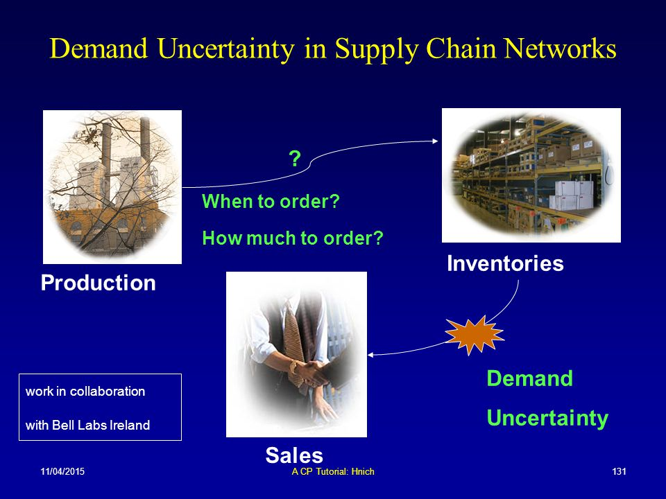 11/04/2015A CP Tutorial: Hnich131 Demand Uncertainty in Supply Chain Networks Production Inventories Sales Demand Uncertainty ? When to order? How muc