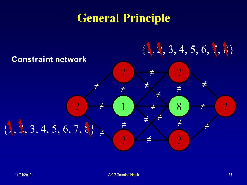 11/04/2015A CP Tutorial: Hnich37 General Principle ? ? ? ? ? ? ?? 18 {1, 2, 3, 4, 5, 6, 7, 8} ≠ ≠ ≠ ≠ ≠ ≠ ≠ ≠ ≠ ≠ ≠ ≠ ≠ ≠ ≠ ≠ ≠ Constraint network
