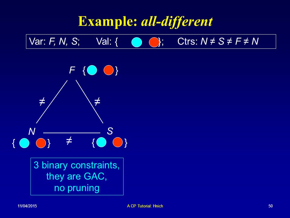 11/04/2015A CP Tutorial: Hnich50 Example: all-different 3 binary constraints, they are GAC, no pruning Var: F, N, S; Val: { }; Ctrs: N ≠ S ≠ F ≠ N F {