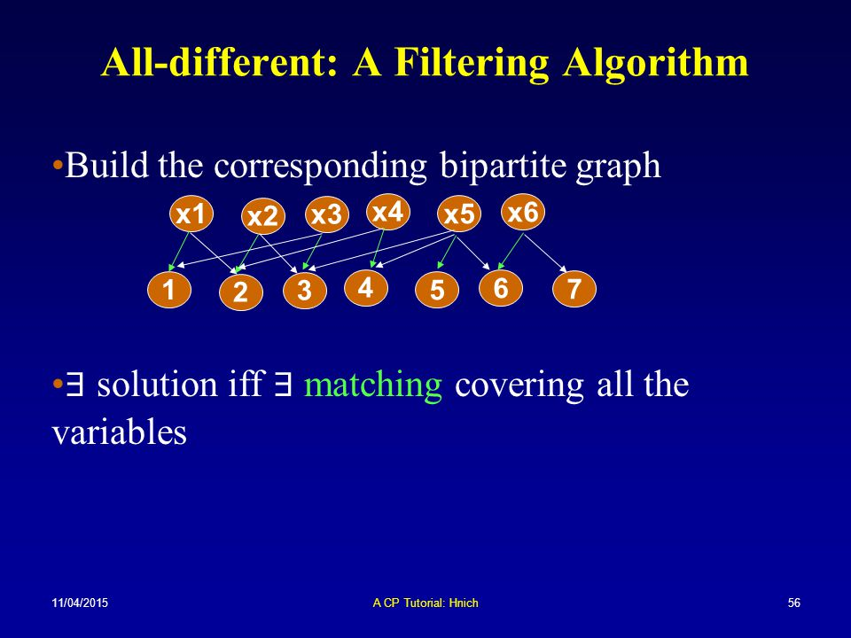 11/04/2015A CP Tutorial: Hnich56 All-different: A Filtering Algorithm Build the corresponding bipartite graph ∃ solution iff ∃ matching covering all t