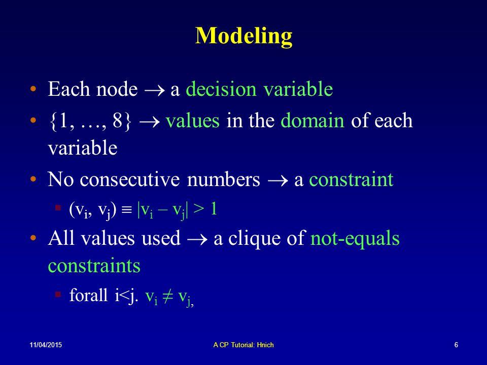 11/04/2015A CP Tutorial: Hnich77 Example Consider a matrix model: NB: '1' means place this item in this bin: 123456 A101010 B010101 123456 A010101 B101010 1 3 5 2 6 4 a) b) AB BA 1 3 5 2 6 4