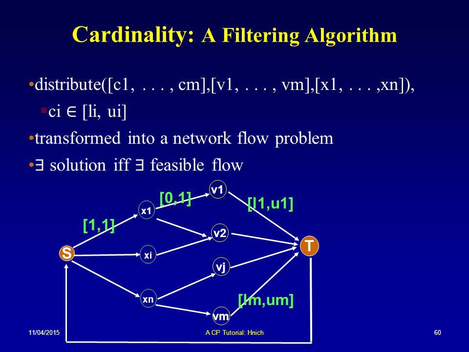 11/04/2015A CP Tutorial: Hnich60 Cardinality: A Filtering Algorithm distribute([c1,..., cm],[v1,..., vm],[x1,...,xn]),  ci ∈ [li, ui] transformed int