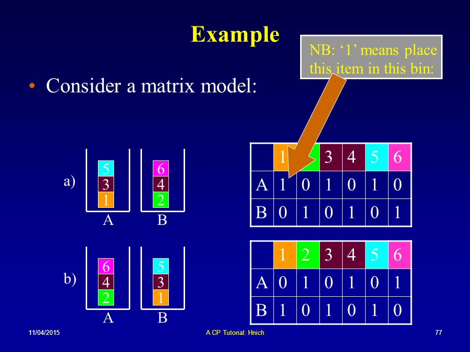11/04/2015A CP Tutorial: Hnich77 Example Consider a matrix model: NB: '1' means place this item in this bin: 123456 A101010 B010101 123456 A010101 B10