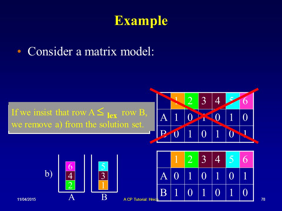 11/04/2015A CP Tutorial: Hnich78 Example Consider a matrix model: If we insist that row A  lex row B, we remove a) from the solution set. 123456 A101