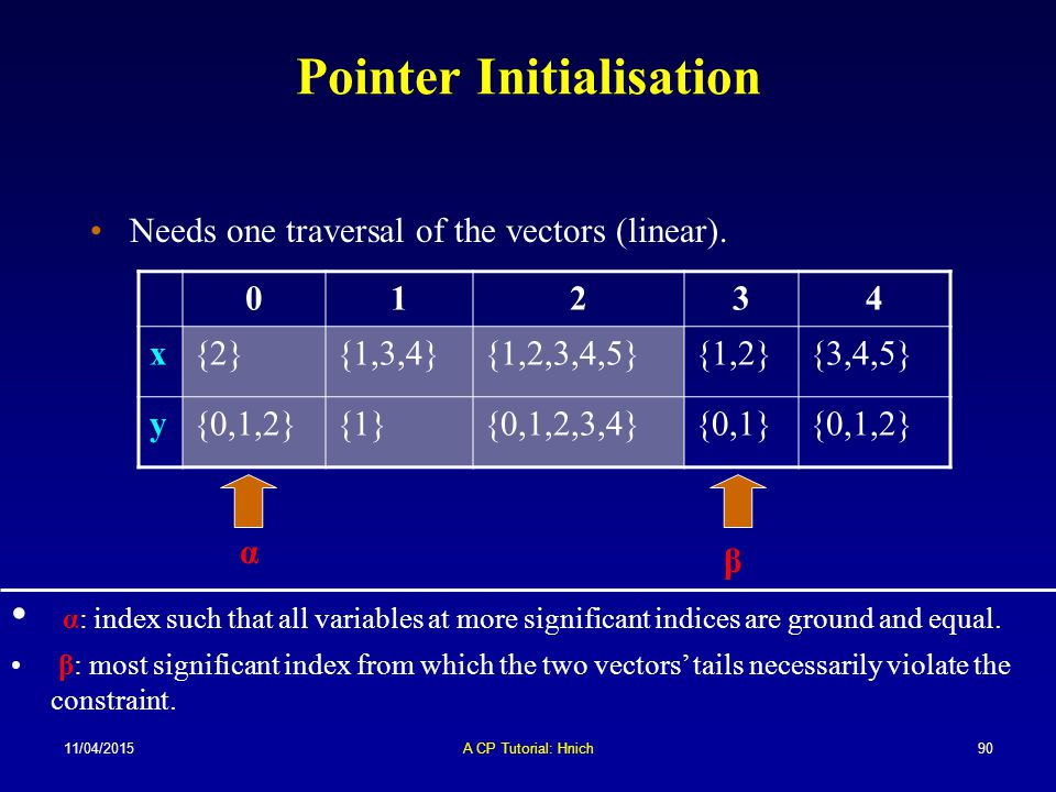11/04/2015A CP Tutorial: Hnich90 Pointer Initialisation Needs one traversal of the vectors (linear). 01234 x{2}{1,3,4}{1,2,3,4,5}{1,2}{3,4,5} y{0,1,2}
