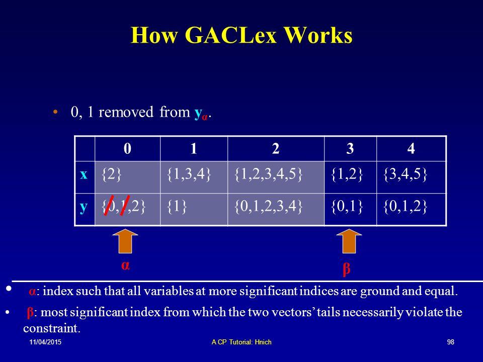 11/04/2015A CP Tutorial: Hnich98 How GACLex Works 01234 x{2}{1,3,4}{1,2,3,4,5}{1,2}{3,4,5} y{0,1,2}{1}{0,1,2,3,4}{0,1}{0,1,2} α β 0, 1 removed from y