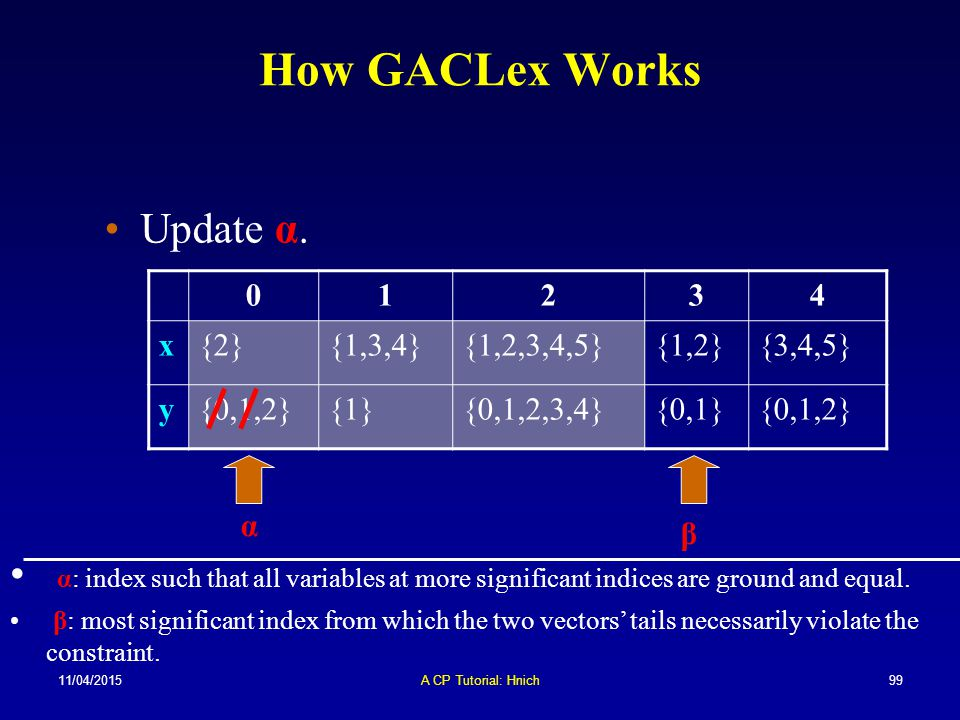 11/04/2015A CP Tutorial: Hnich99 How GACLex Works 01234 x{2}{1,3,4}{1,2,3,4,5}{1,2}{3,4,5} y{0,1,2}{1}{0,1,2,3,4}{0,1}{0,1,2} α β Update α. α: index s