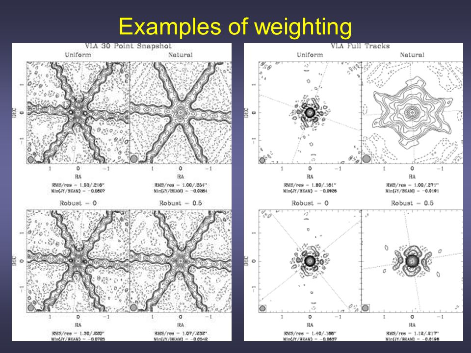 Examples of weighting