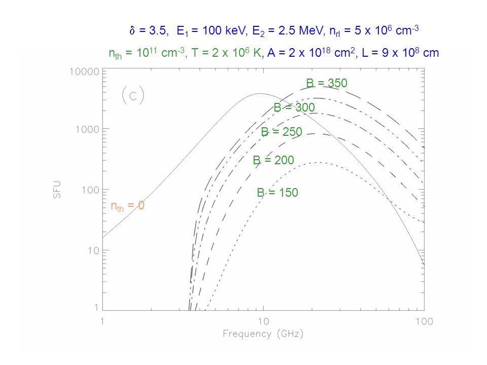  = 3.5, E 1 = 100 keV, E 2 = 2.5 MeV, n rl = 5 x 10 6 cm -3 n th = 10 11 cm -3, T = 2 x 10 6 K, A = 2 x 10 18 cm 2, L = 9 x 10 8 cm B = 150 B = 200 B = 250 B = 300 B = 350 n th = 0